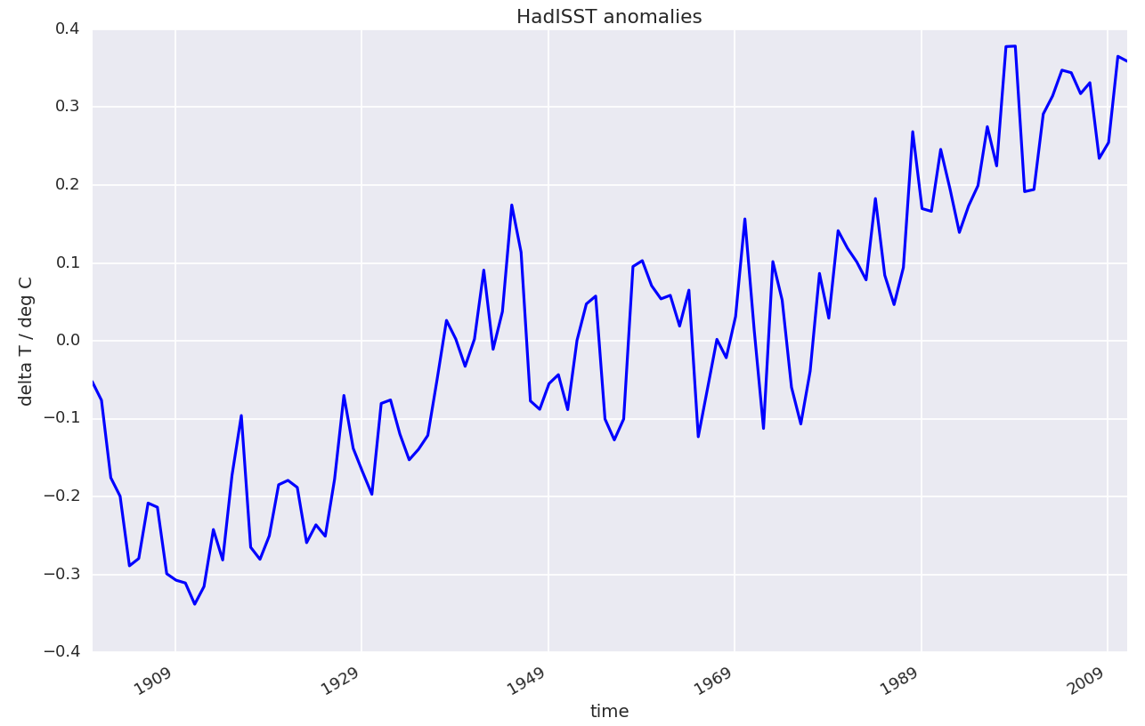 images/fig_01_HadISST_global_and_annual_mean_SST_anomalies.png