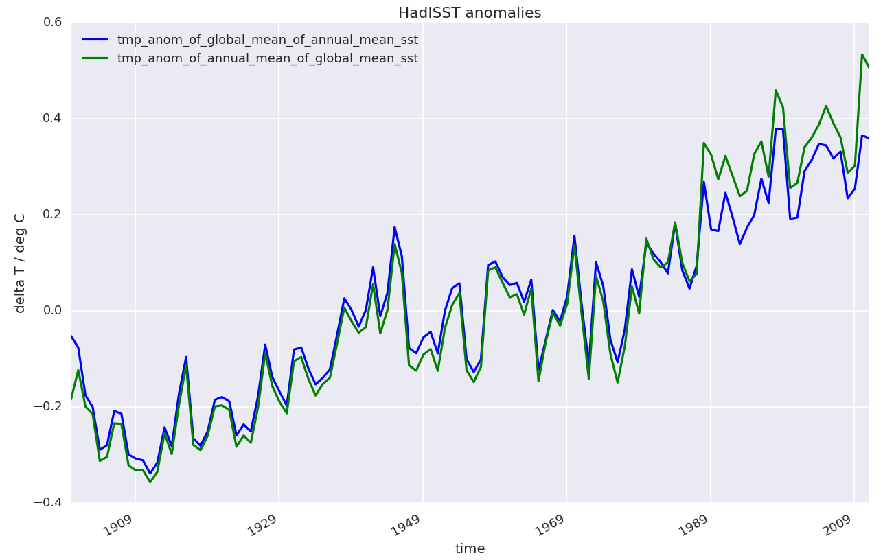 images/fig_02_HadISST_global_and_annual_mean_SST_anomalies_two_variants.png