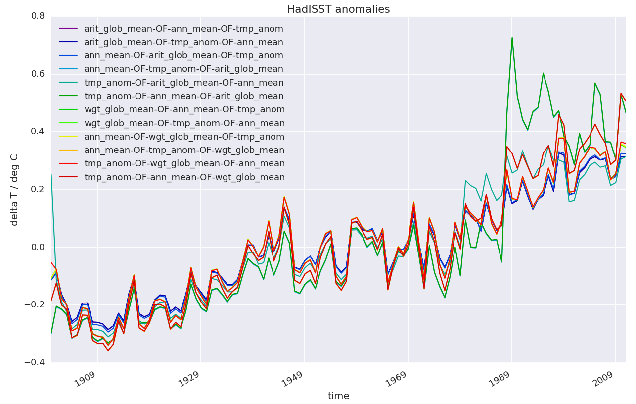 images/fig_03_HadISST_global_and_annual_mean_SST_anomalies_all_variants.png